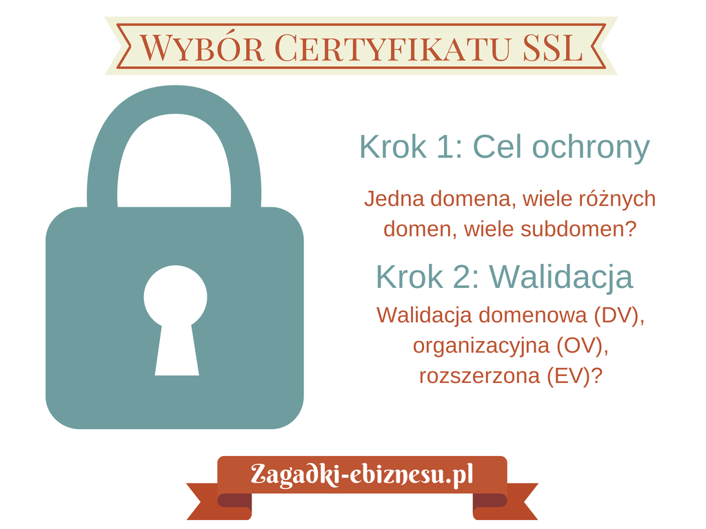 certyfikat ssl dla sklepu internetowego
