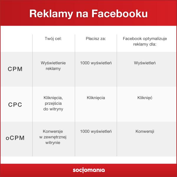metody rozliczenia reklamy na facebooku