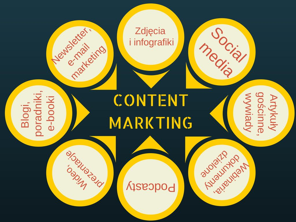content-marketing-elementy